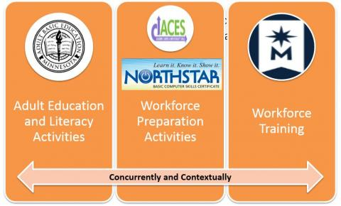 Image contains the three components of IET: Adult education and literacy, workforce preparation, and workforce training